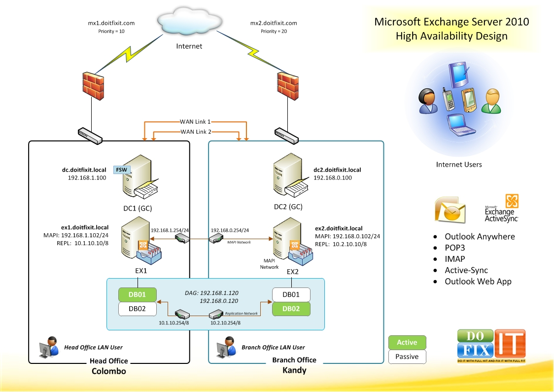 Exchange 2010 DAG Step by Step – Two Member DAG in Two AD ...